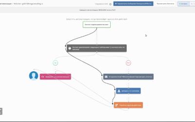 Автоматизации в Activecampaign. Как с их помощью реализовать Welcome письмо.